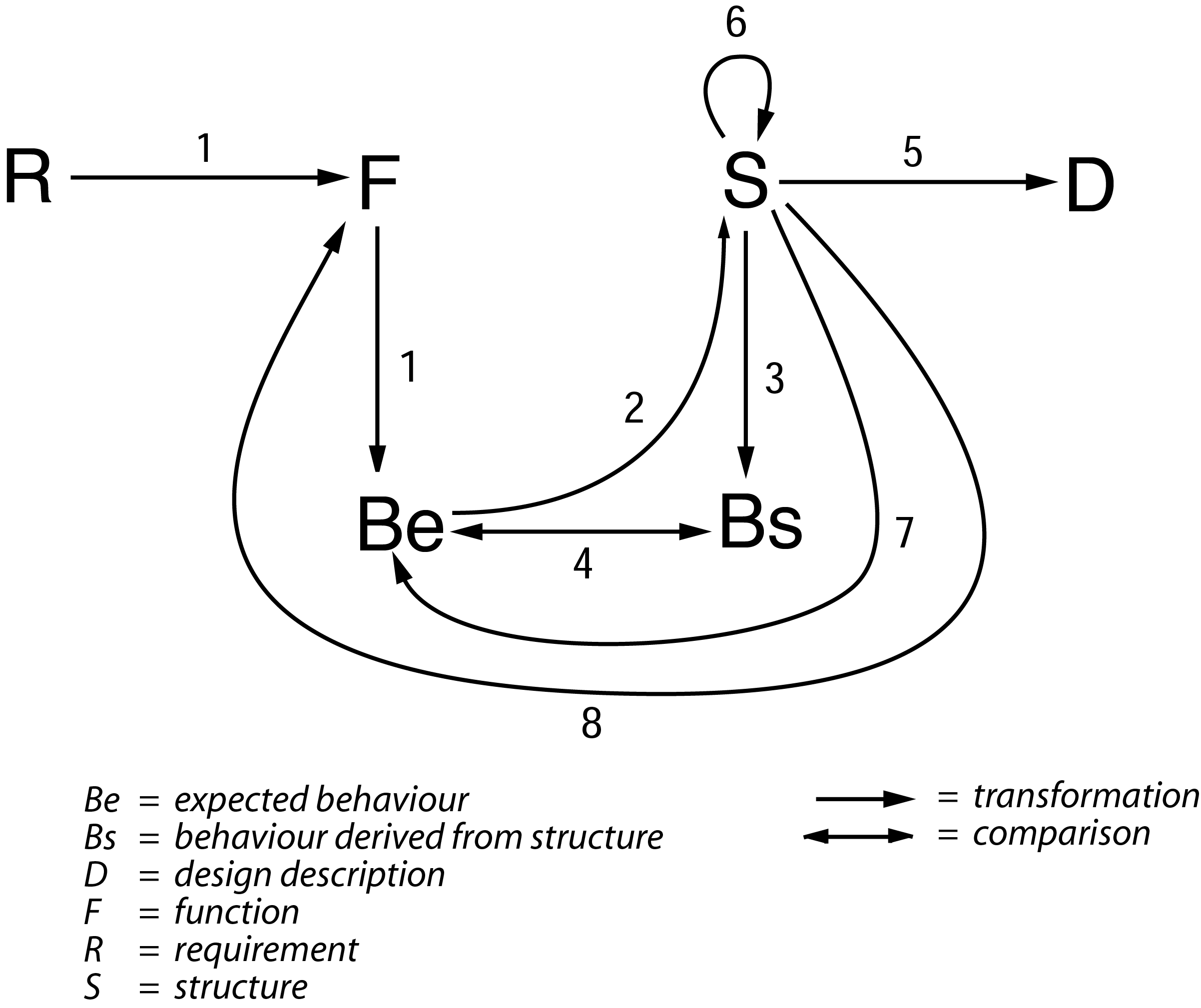 /media/images2/The_Function-Behaviour-Structure_Framework.png
